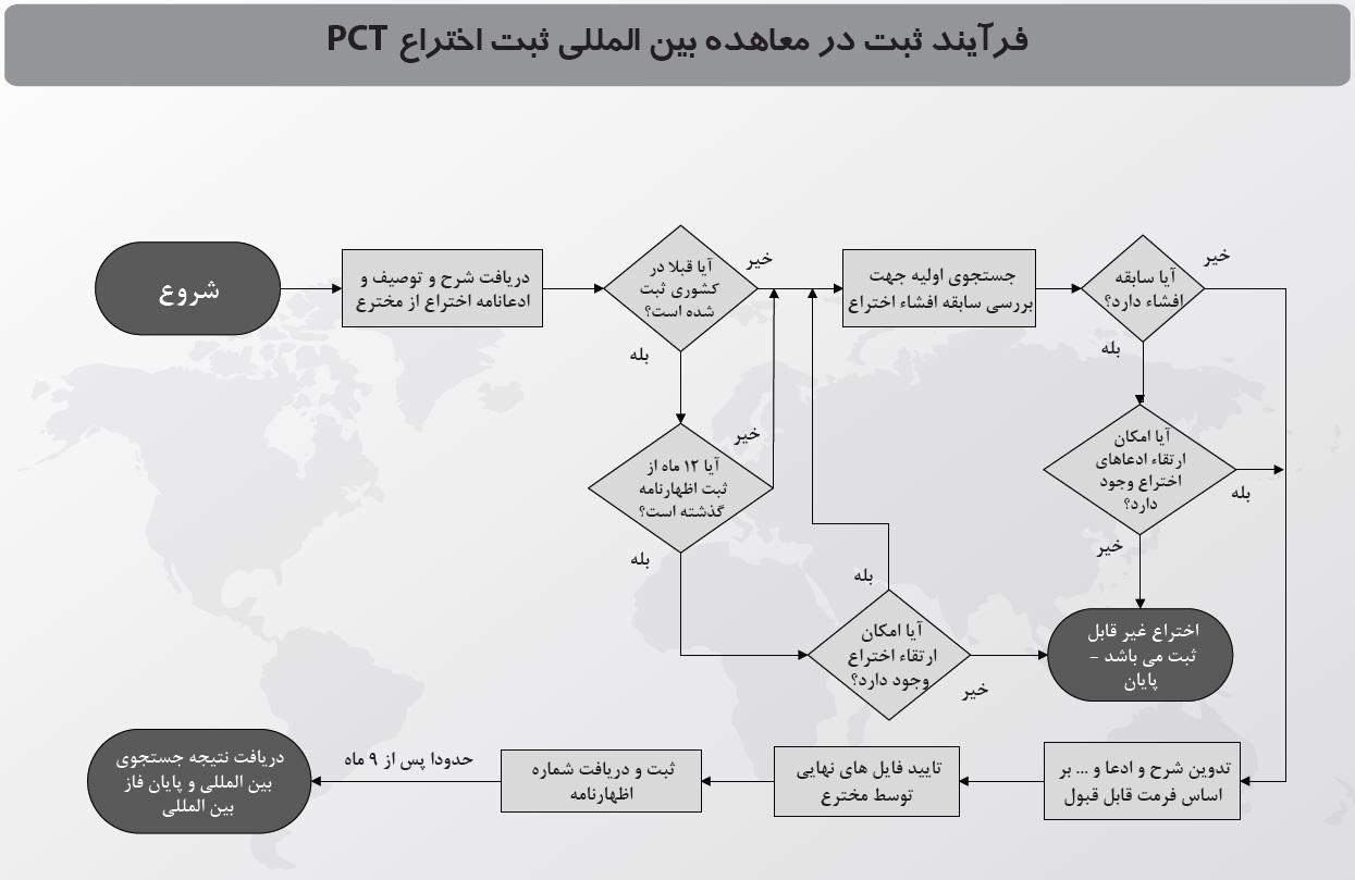 فرآیند ثبت در معاهده بین المللی ثبت اختراع PCT